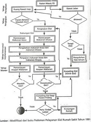 Penjelasan Gambar 1 Tentang Mekanisme Pelayanan Gizi Rumah Sakit Klien Pasien Dibedakan Dalam 2 Kategori Yaitu Rawat Inap